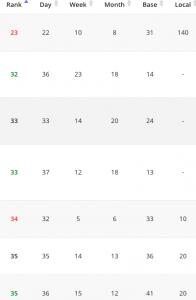Edge Digital google-ranking-decreases-over-a-month
